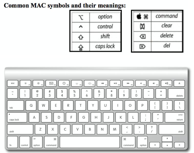 Mac Shortcut Symbols Forteforic