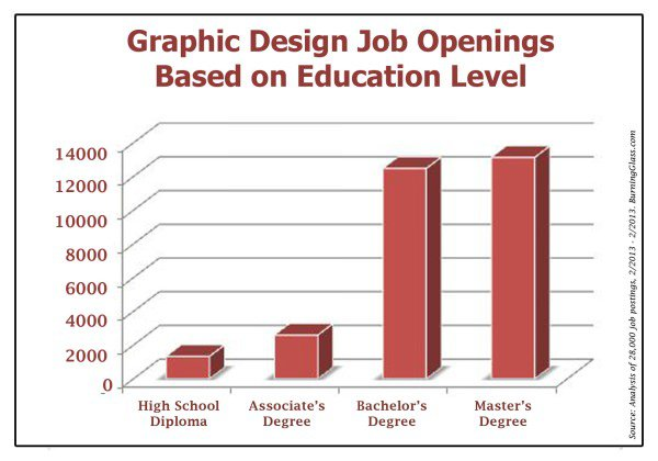 Graphic Design Degree Jobs