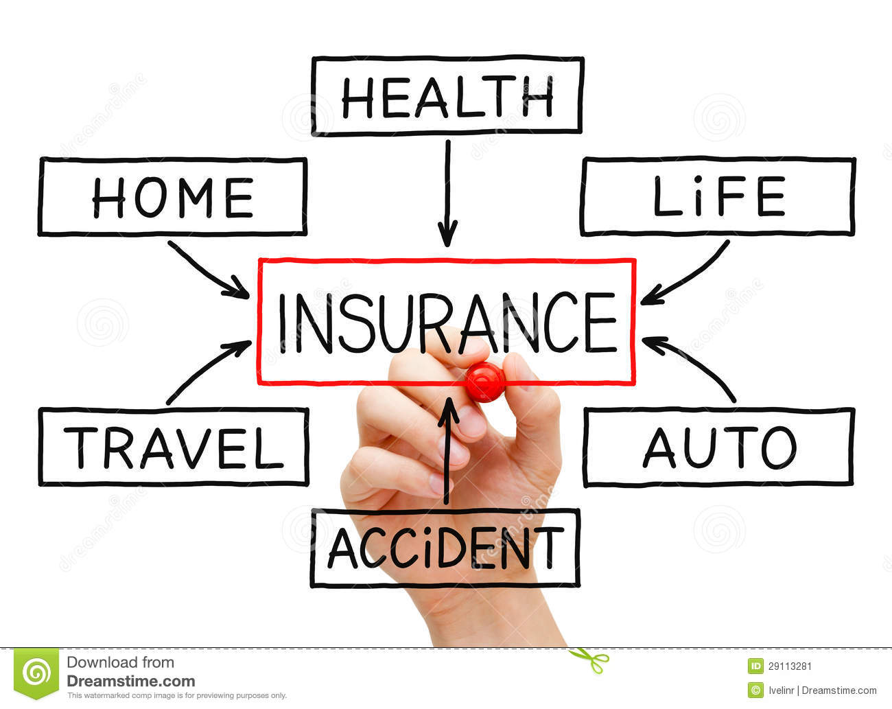 Insurance Flow Chart