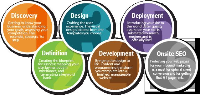 website development and design essay