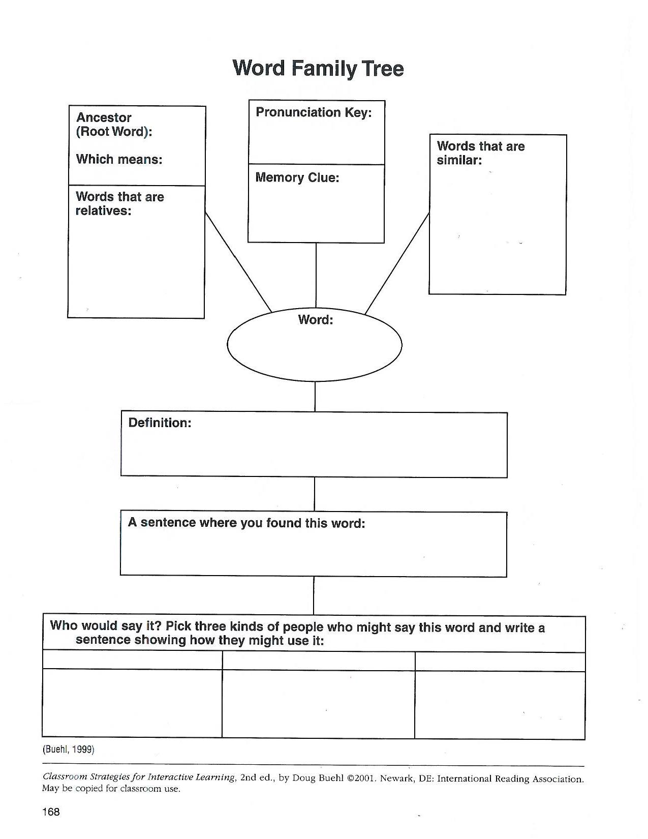 tree graphic organizer template images idea tree graphic organizer