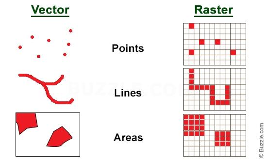 9 Vector Versus Raster Data Model Data Model Images
