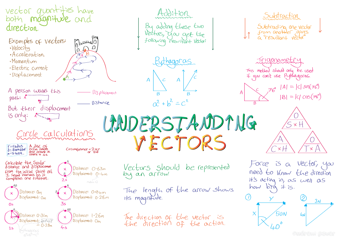 9 Different Types Of Vectors Physics Images