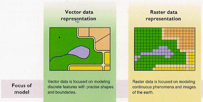 Vector and Raster Data GIS