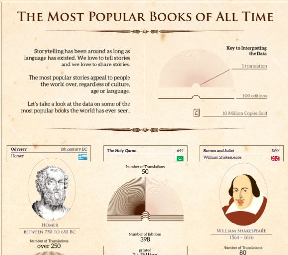 Infographic Popular Books