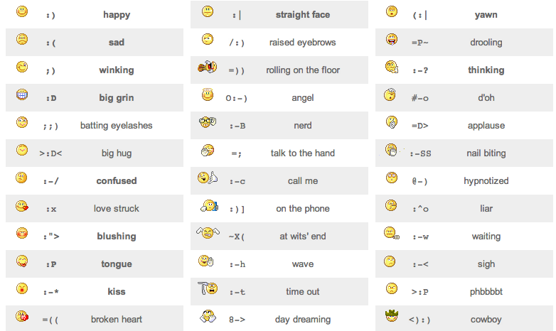 9 Birthday Emoticons And Symbols Images - Birthday Smiley ...