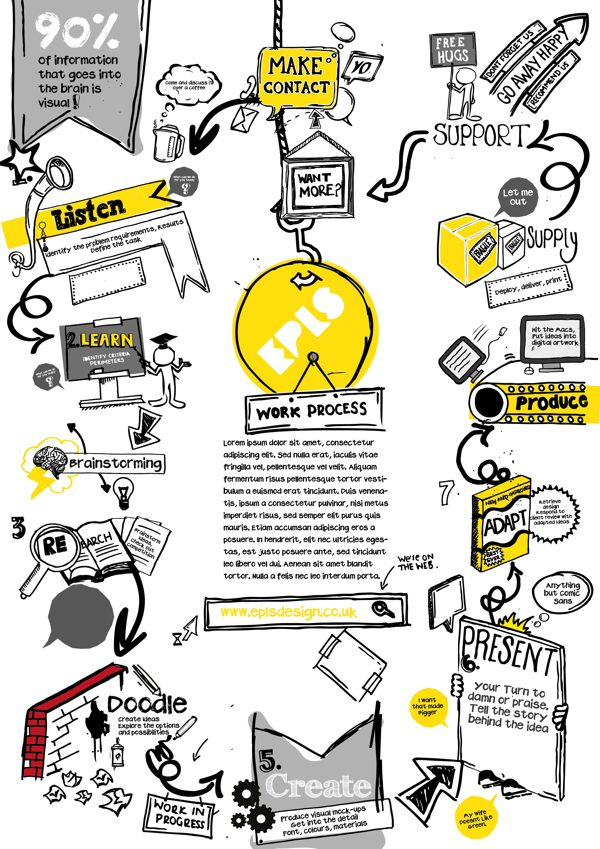 Graphic Design Project Process