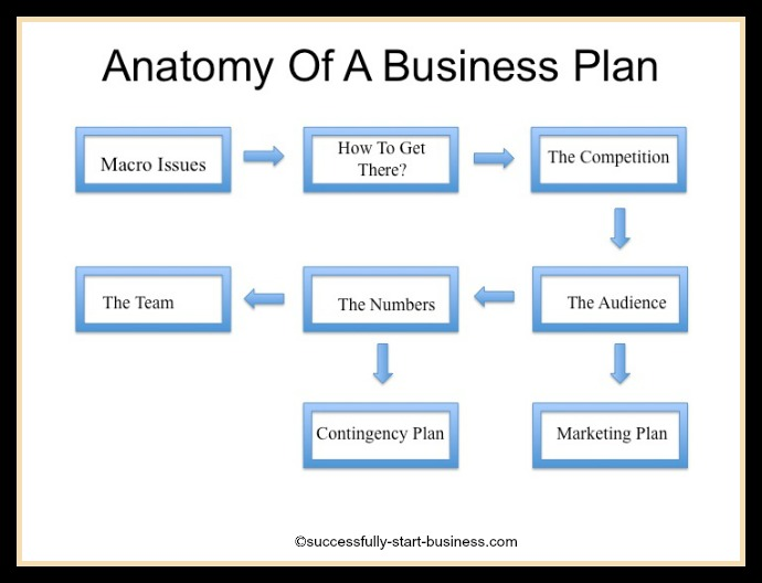 Sample Business Plan And Cover Letter Business Plan Franchise