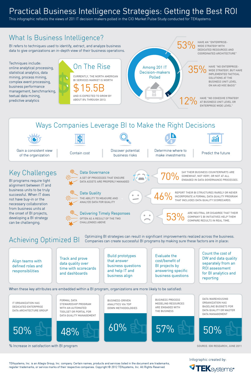 13 Tech Business Intelligence Infographic Images