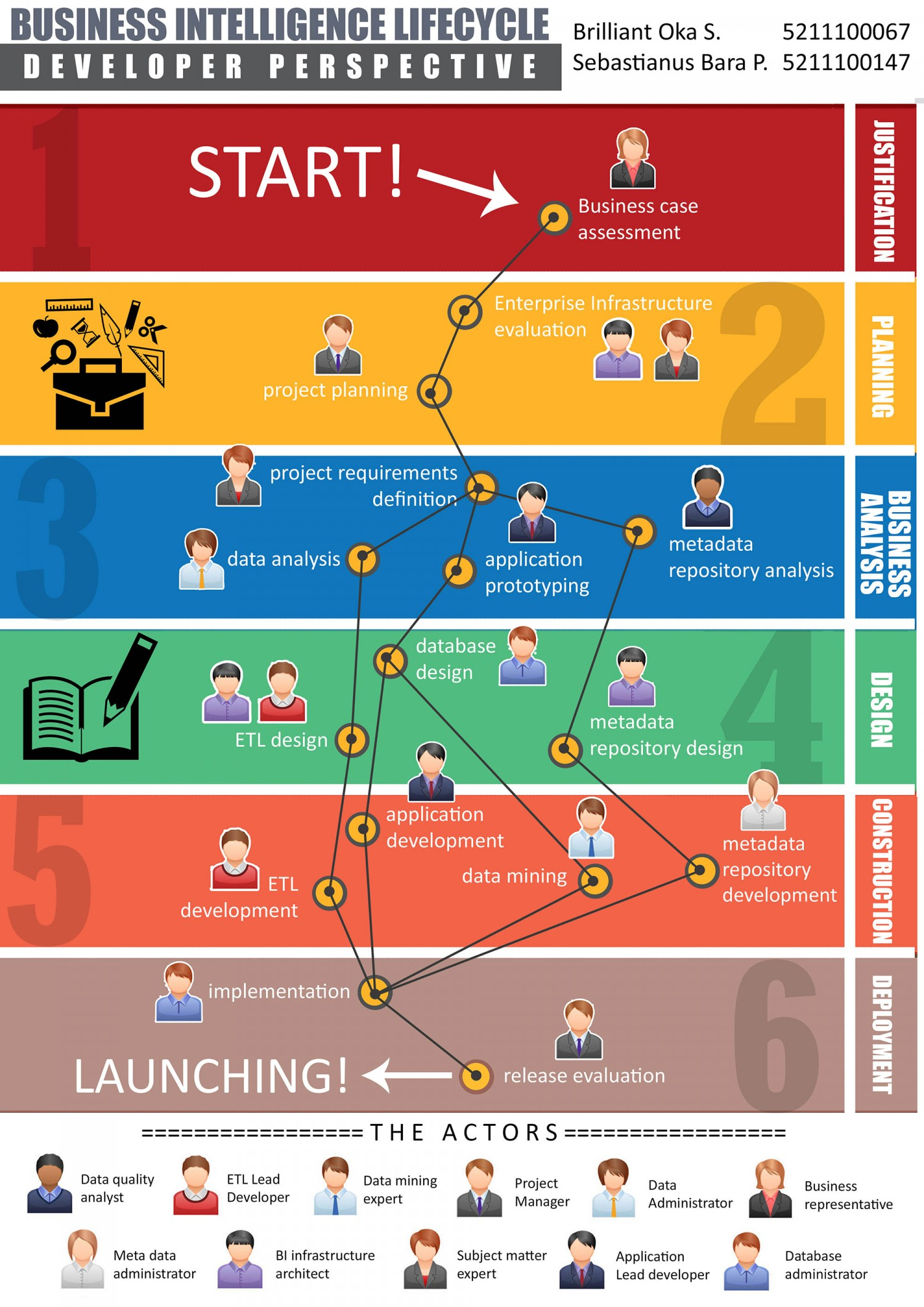 Business Intelligence Life Cycle