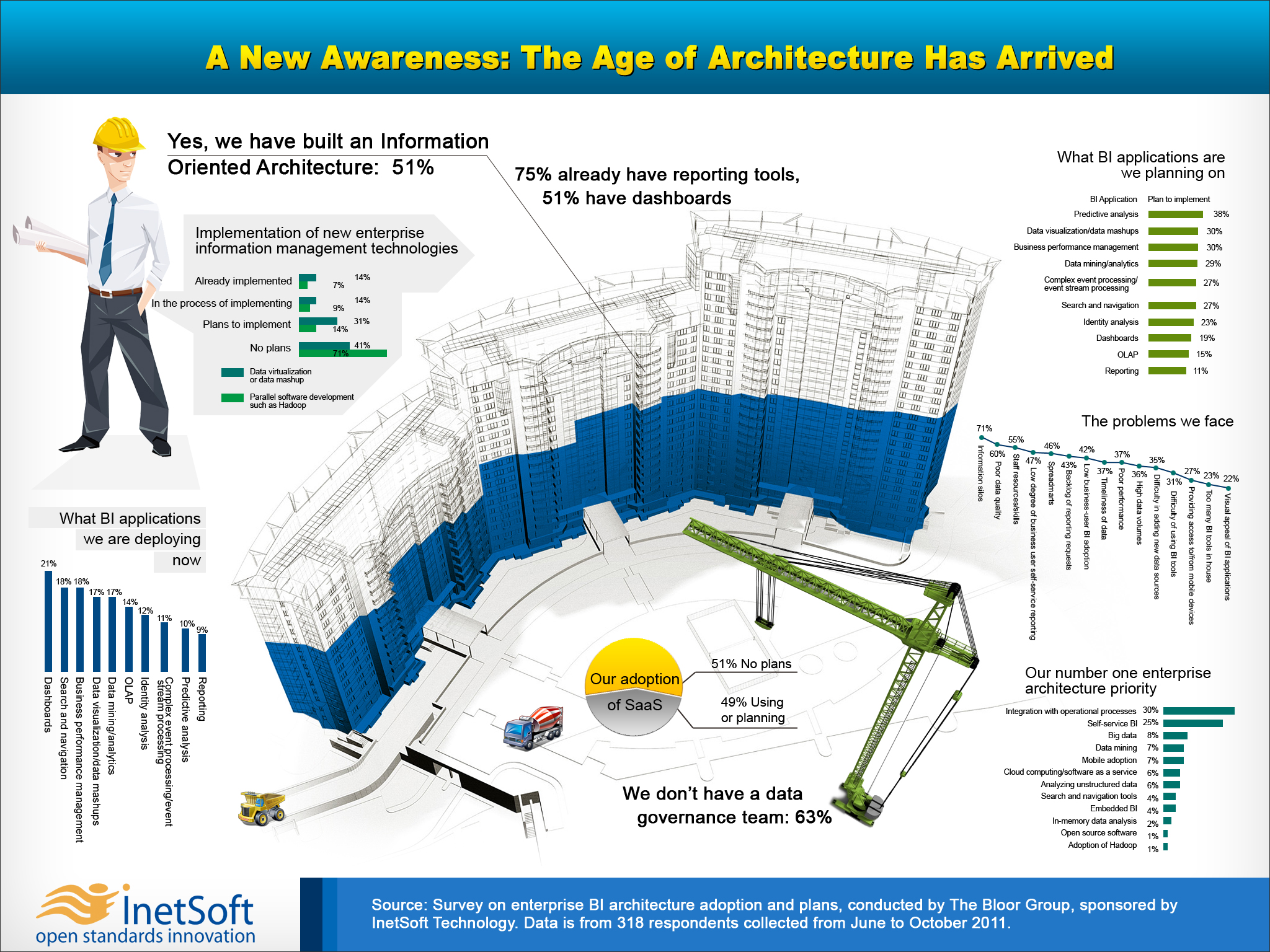 Enterprise Architecture Infographic
