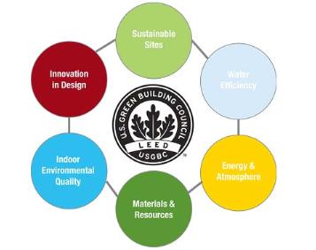 LEED Building Diagram