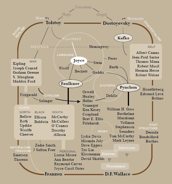 8 Infographics Nature In Literature Images