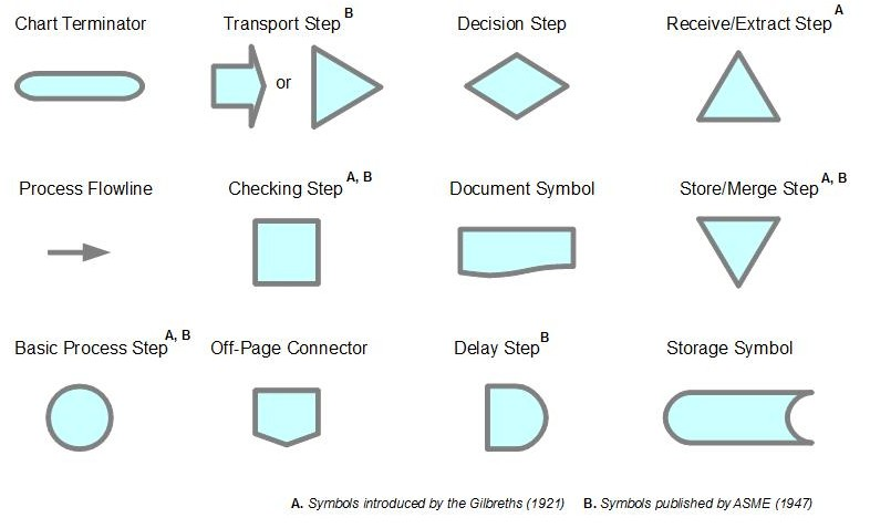 16 Process Flowchart Icons Images - Meaning Flowchart