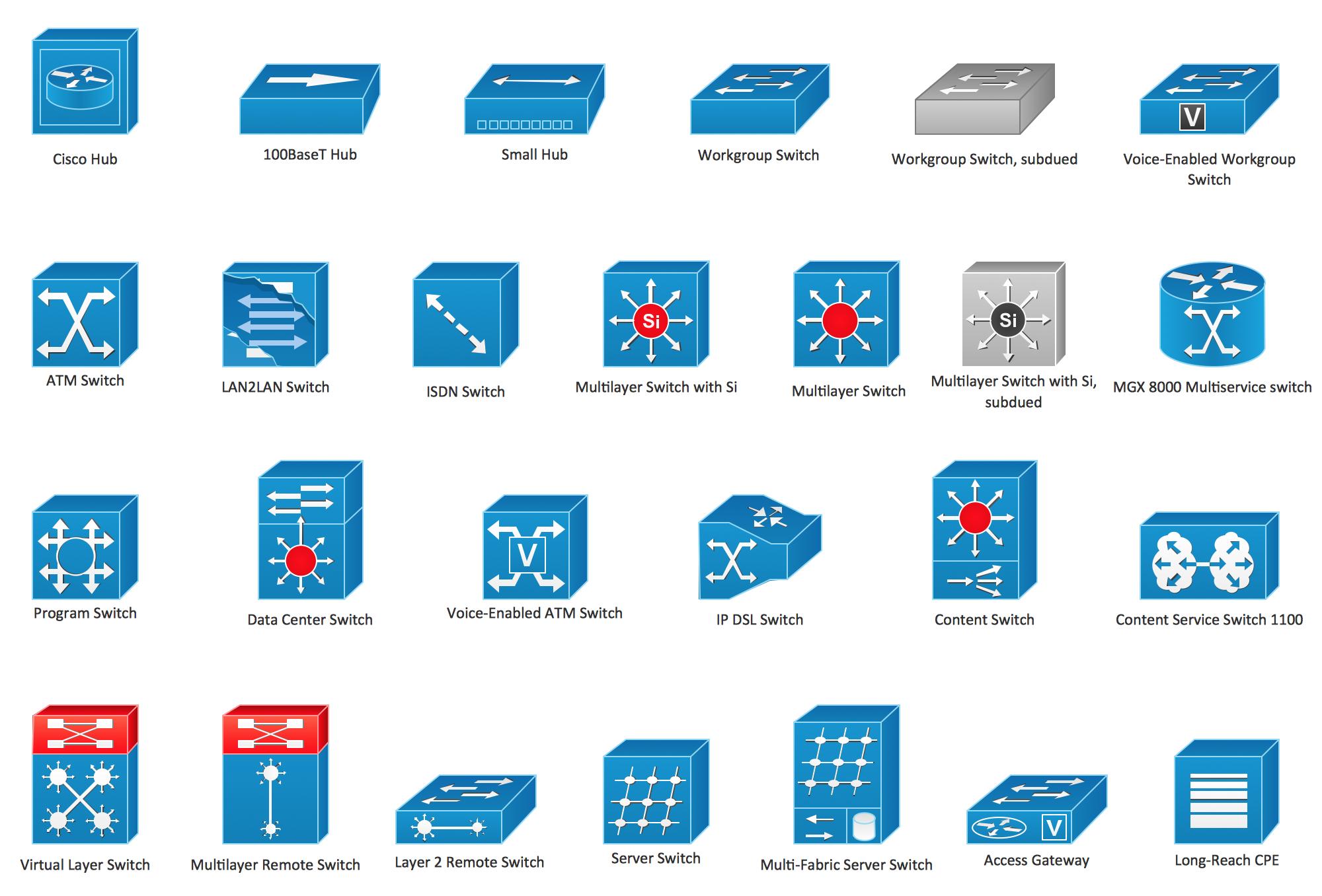Cisco Network Symbols