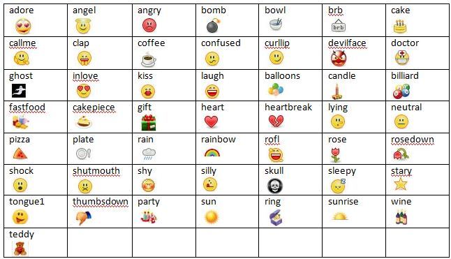 Emoticon Facebook Smiley Codes