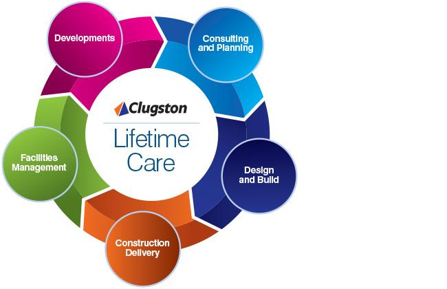 Care Management Model Graphic