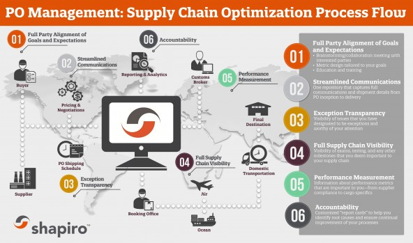 Supply Chain Management Process Flow