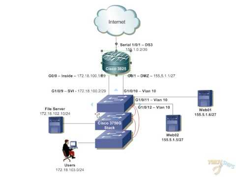 Small-Office Network Design