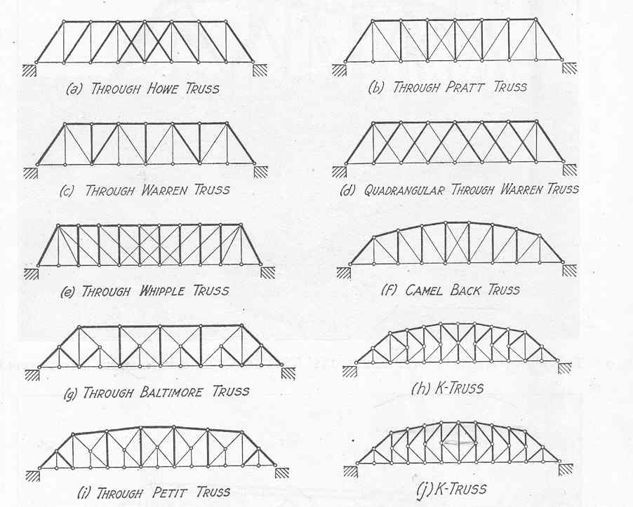 7 Truss Bridge Designs Images