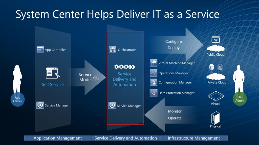 System Center 2012 Architecture Diagram