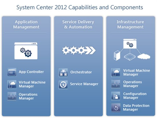 System Center 2012 Component Diagram