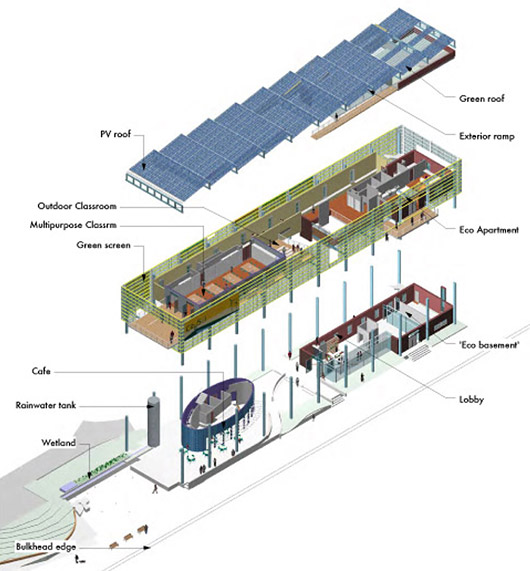 Green Building Sustainable Design