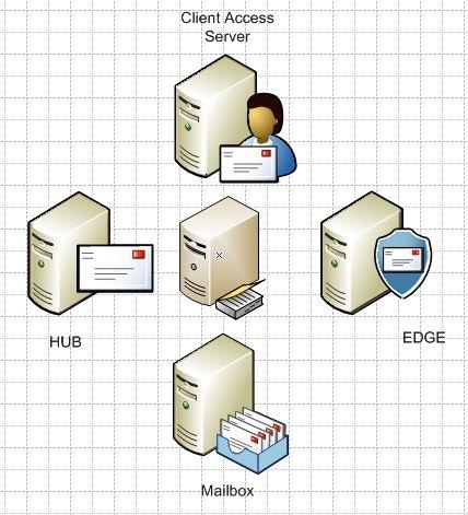 Exchange Server Visio Stencils
