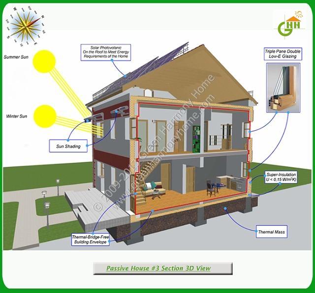 10 Passive Solar Building Design Images - Passive Solar Home
