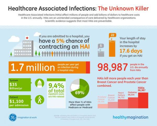 Health Care Associated Infections