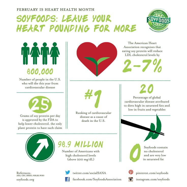 Infographic American Heart Month