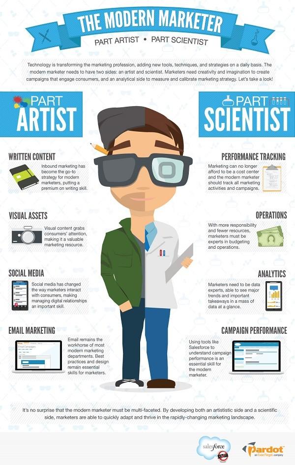 Modern Marketer Infographic