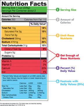 Fact Nutrition Food Label Spanish
