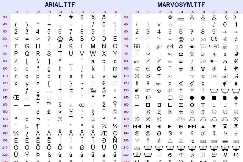 Fonts Foreign Currency Symbols