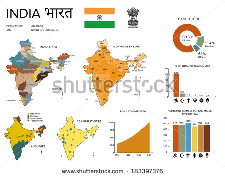 India Population Growth Religion