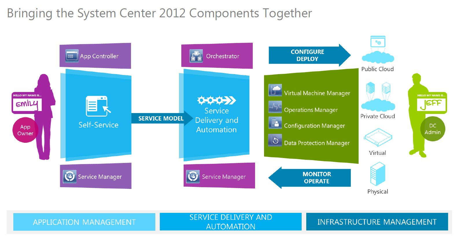 Microsoft System Center Private Cloud