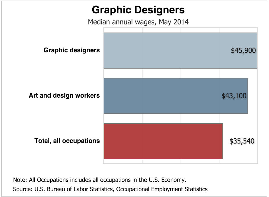 Character Designer Salary : Web and graphic design salary images