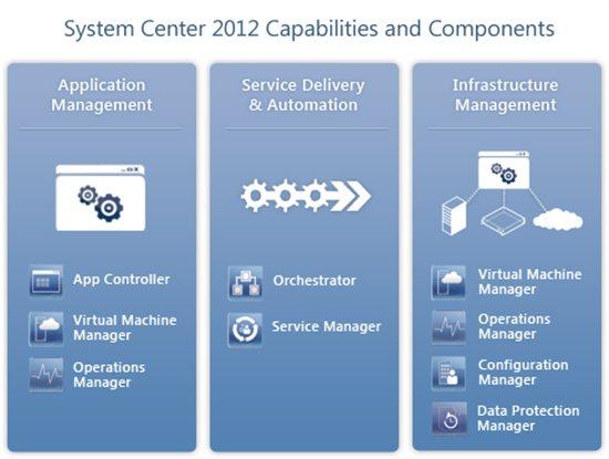 System Center 2012 Component Diagram