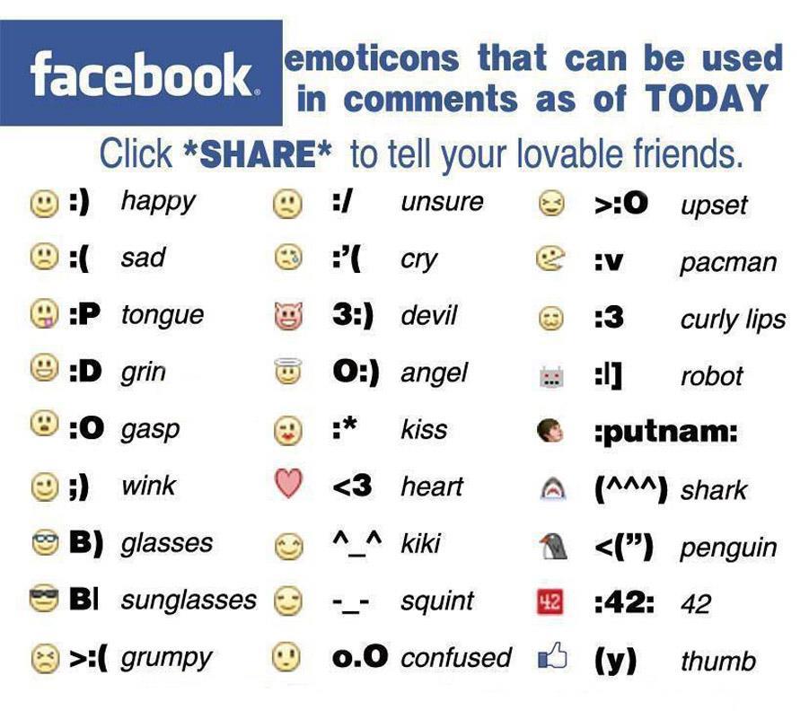 Facebook Emoticons Symbols Birthday The Emoji