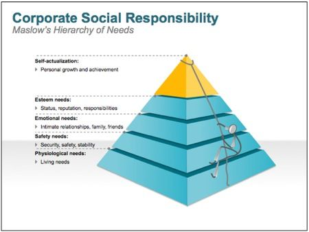 Top 5 benefits of Corporate Social Responsibility