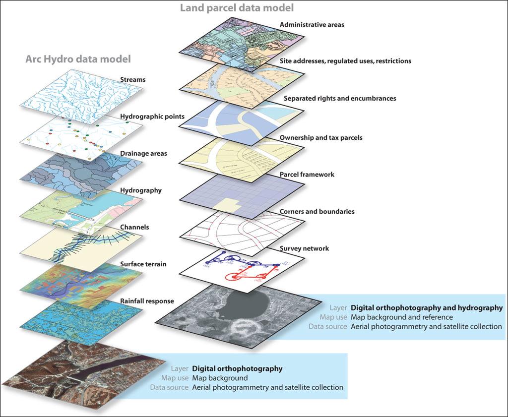 GIS Data Layers