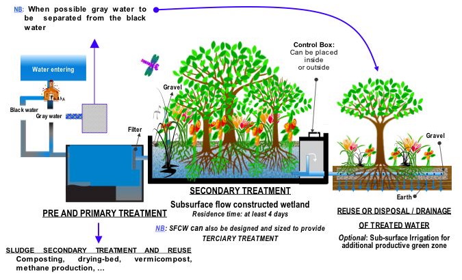 10 Water Sewage Treatment Plant Design Images