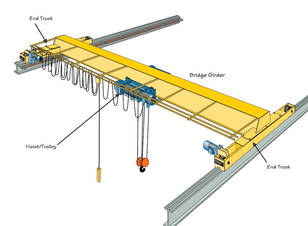 Overhead Crane Bridge Design : Bridge crane design images overhead cranes