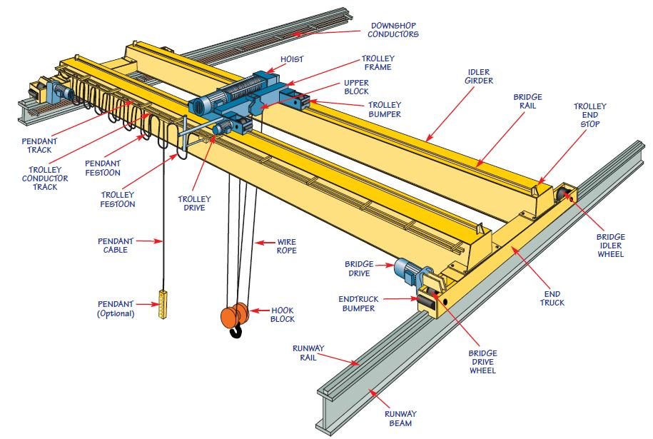 15 Bridge Crane Design Images