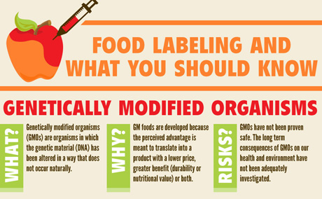 Benefits of GMO Foods Labeling