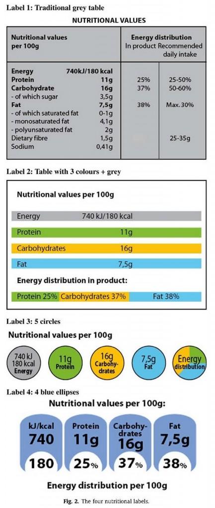 Consumer Reading Food Label