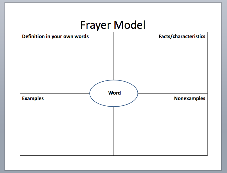 vocabulary graphic organizer templates - 15 graphic organizer templates microsoft word images