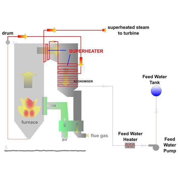 Steam Power Plant Boiler Diagram