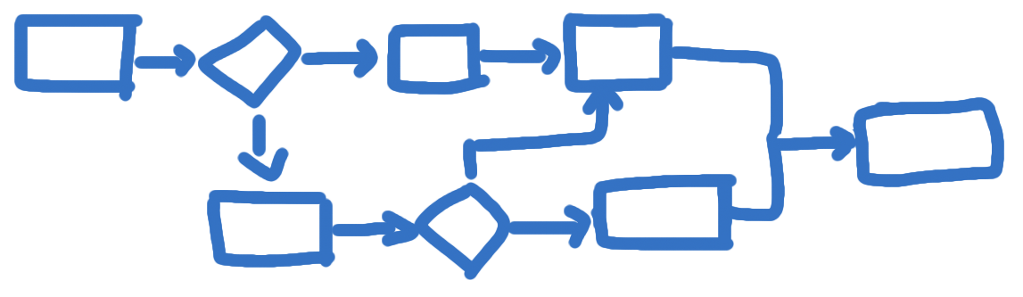 Management Process Standards