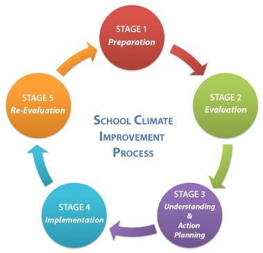 Process Improvement Cycle School